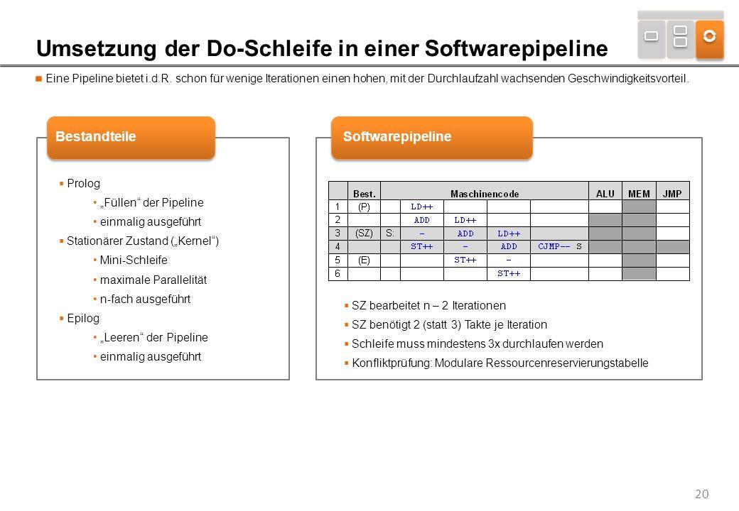 20 Umsetzung der Do-Schleife in einer Softwarepipeline Eine Pipeline bietet i.d.R. schon für wenige Iterationen einen hohen, mit der Durchlaufzahl wac