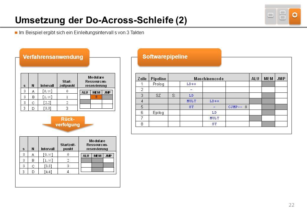 22 Umsetzung der Do-Across-Schleife (2) Im Beispiel ergibt sich ein Einleitungsintervall s von 3 Takten VerfahrensanwendungSoftwarepipeline Rück- verf