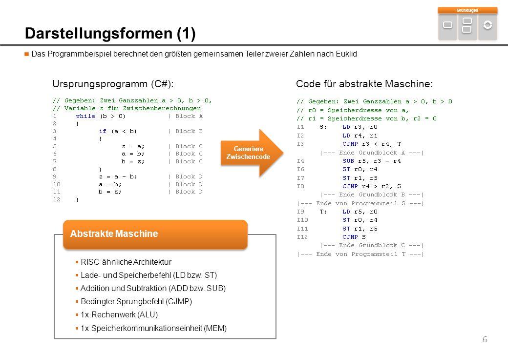 7 Darstellungsformen (2) Im Programm befindliche Steuerungs- und Datenabhängigkeiten lassen sich mit Hilfe von Graphen veranschaulichen Kontrollflussgraph (und Verfeinerung)Datenabhängigkeitsgraph SUB r5, r3 – r4 ST r0, r4 ST r1, r5 CJMP r4 > r2, S  echte Datenabängigkeiten  Ressourcenreservierungstabelle  Kantenbeschriftung mit Verzögerungszeiten  Steuerungsabhängigkeiten  Beschreibt Programmfluss mit Bedingungsprüfungen  Programmverzweigungen mit wahr (T) und unwahr (F)