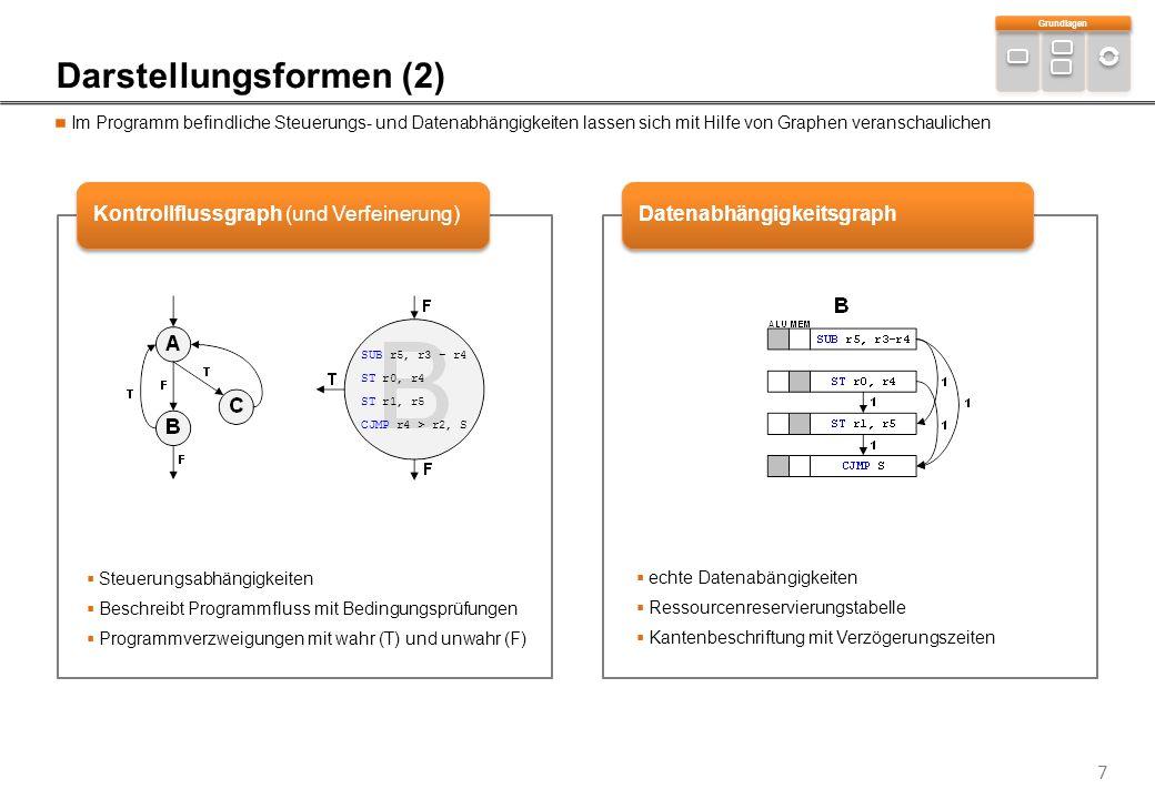 7 Darstellungsformen (2) Im Programm befindliche Steuerungs- und Datenabhängigkeiten lassen sich mit Hilfe von Graphen veranschaulichen Kontrollflussg