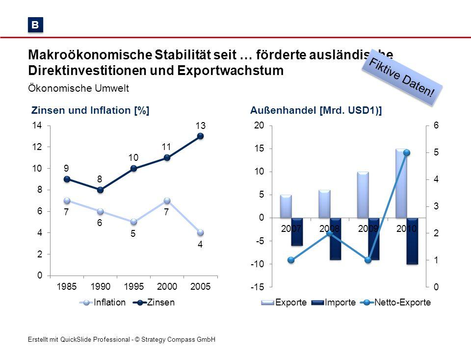Erstellt mit QuickSlide Professional - © Strategy Compass GmbH Zinsen und Inflation [%] Makroökonomische Stabilität seit … förderte ausländische Direk