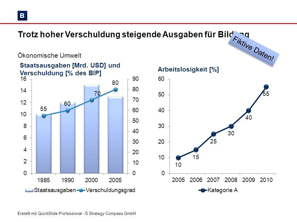 Erstellt mit QuickSlide Professional - © Strategy Compass GmbH Staatsausgaben [Mrd. USD] und Verschuldung [% des BIP] Trotz hoher Verschuldung steigen