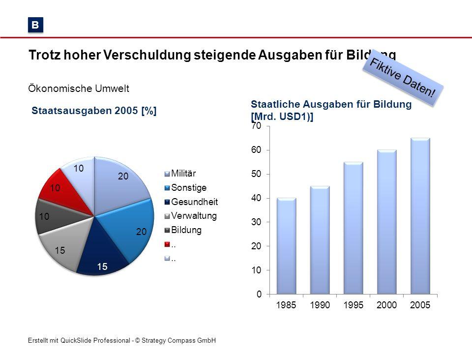 Erstellt mit QuickSlide Professional - © Strategy Compass GmbH Staatsausgaben 2005 [%] Trotz hoher Verschuldung steigende Ausgaben für Bildung Ökonomi