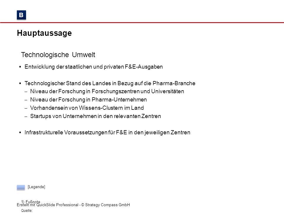 Erstellt mit QuickSlide Professional - © Strategy Compass GmbH Hauptaussage Technologische Umwelt Quelle: 1)Fußnote B B  Entwicklung der staatlichen