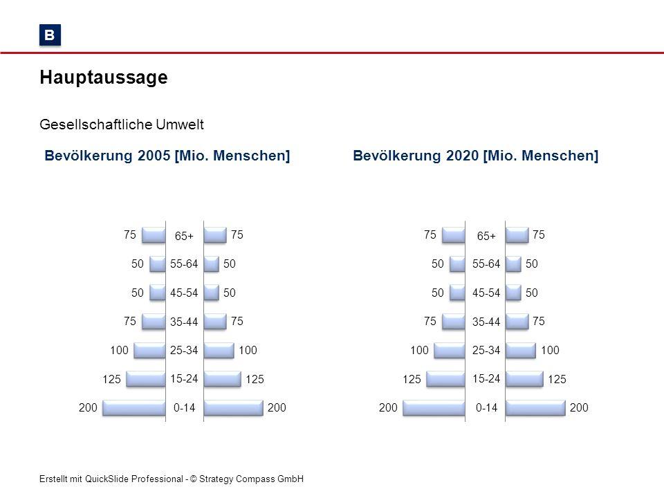 Erstellt mit QuickSlide Professional - © Strategy Compass GmbH Bevölkerung 2005 [Mio. Menschen] Hauptaussage Gesellschaftliche Umwelt Bevölkerung 2020