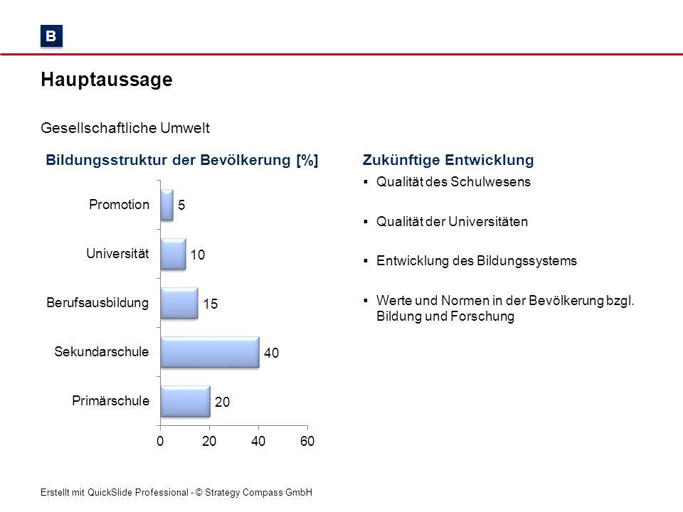 Erstellt mit QuickSlide Professional - © Strategy Compass GmbH Bildungsstruktur der Bevölkerung [%] Hauptaussage Gesellschaftliche Umwelt Zukünftige E