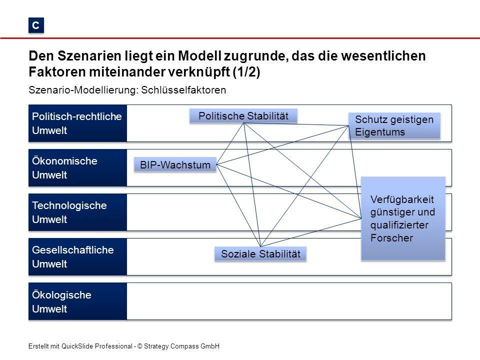 Erstellt mit QuickSlide Professional - © Strategy Compass GmbH Den Szenarien liegt ein Modell zugrunde, das die wesentlichen Faktoren miteinander verk