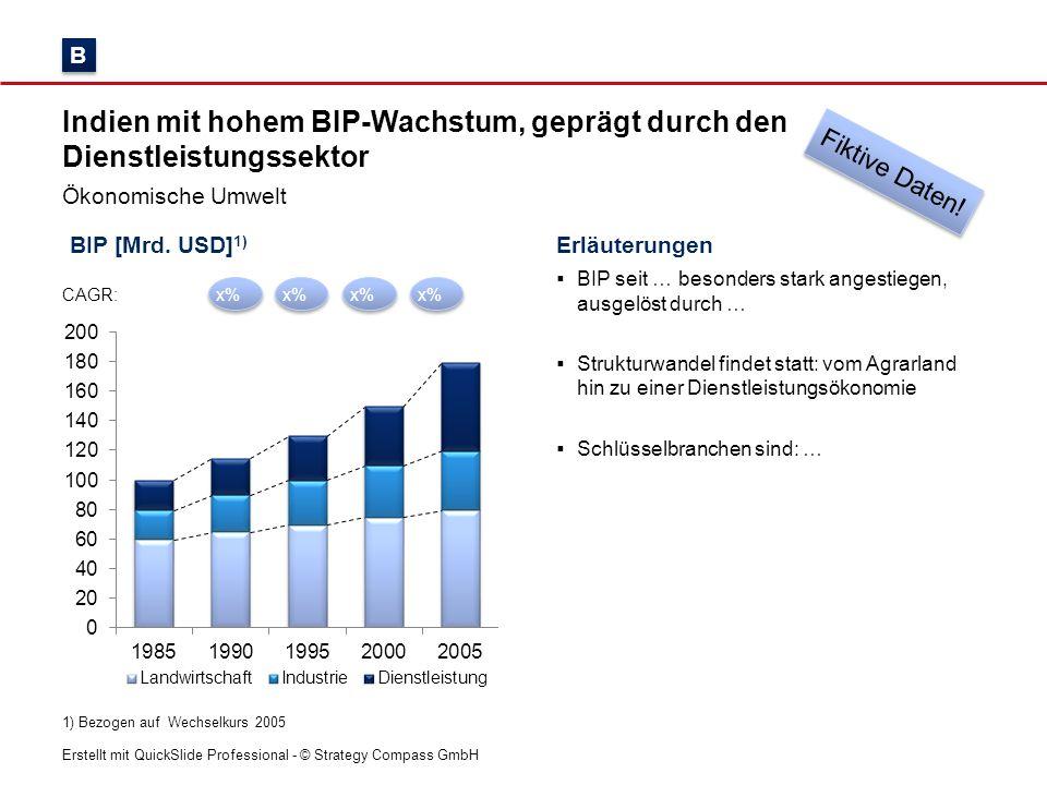 Erstellt mit QuickSlide Professional - © Strategy Compass GmbH FDI-Wachstum [%] Makroökonomische Stabilität seit … förderte ausländische Direktinvestitionen und Exportwachstum Ökonomische Umwelt Wechselkurs [INR/USD] B B Fiktive Daten!