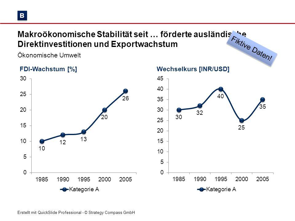 Erstellt mit QuickSlide Professional - © Strategy Compass GmbH Zinsen und Inflation [%] Makroökonomische Stabilität seit … förderte ausländische Direktinvestitionen und Exportwachstum Ökonomische Umwelt Außenhandel [Mrd.