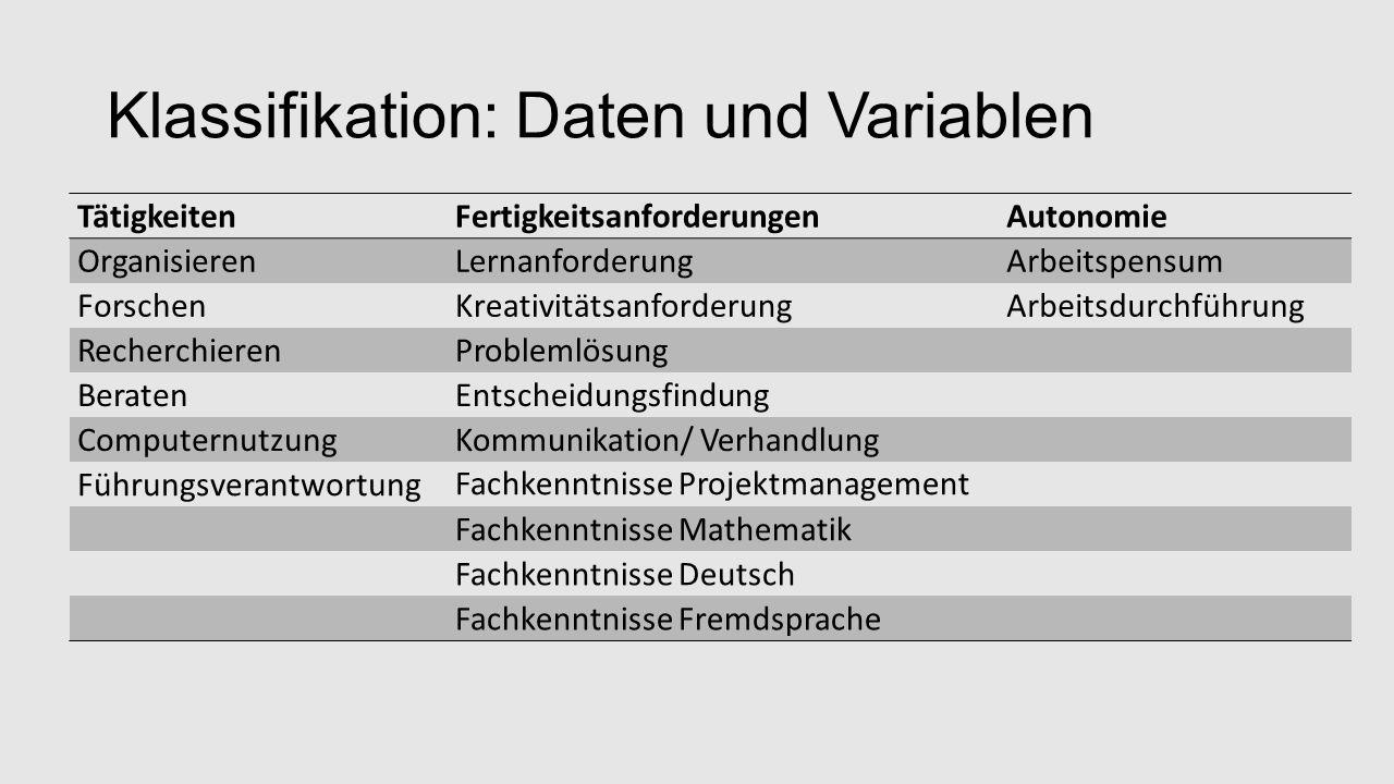 Klassifikation: Daten und Variablen TätigkeitenFertigkeitsanforderungenAutonomie OrganisierenLernanforderungArbeitspensum ForschenKreativitätsanforderungArbeitsdurchführung RecherchierenProblemlösung BeratenEntscheidungsfindung ComputernutzungKommunikation/ Verhandlung Führungsverantwortung Fachkenntnisse Projektmanagement Fachkenntnisse Mathematik Fachkenntnisse Deutsch Fachkenntnisse Fremdsprache