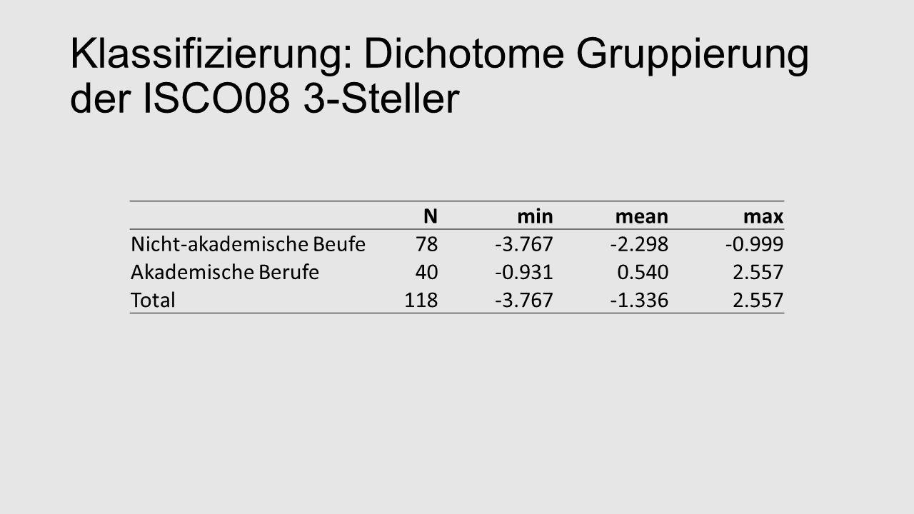 Klassifizierung: Dichotome Gruppierung der ISCO08 3-Steller Nminmeanmax Nicht-akademische Beufe78-3.767-2.298-0.999 Akademische Berufe40-0.9310.5402.557 Total118-3.767-1.3362.557