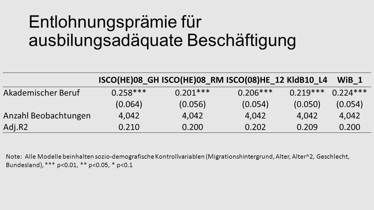 Entlohnungsprämie für ausbilungsadäquate Beschäftigung ISCO(HE)08_GHISCO(HE)08_RMISCO(08)HE_12KldB10_L4WiB_1 Akademischer Beruf0.258***0.201***0.206***0.219***0.224*** (0.064)(0.056)(0.054)(0.050)(0.054) Anzahl Beobachtungen4,042 Adj.R20.2100.2000.2020.2090.200 Note: Alle Modelle beinhalten sozio-demografische Kontrollvariablen (Migrationshintergrund, Alter, Alter^2, Geschlecht, Bundesland), *** p<0.01, ** p<0.05, * p<0.1