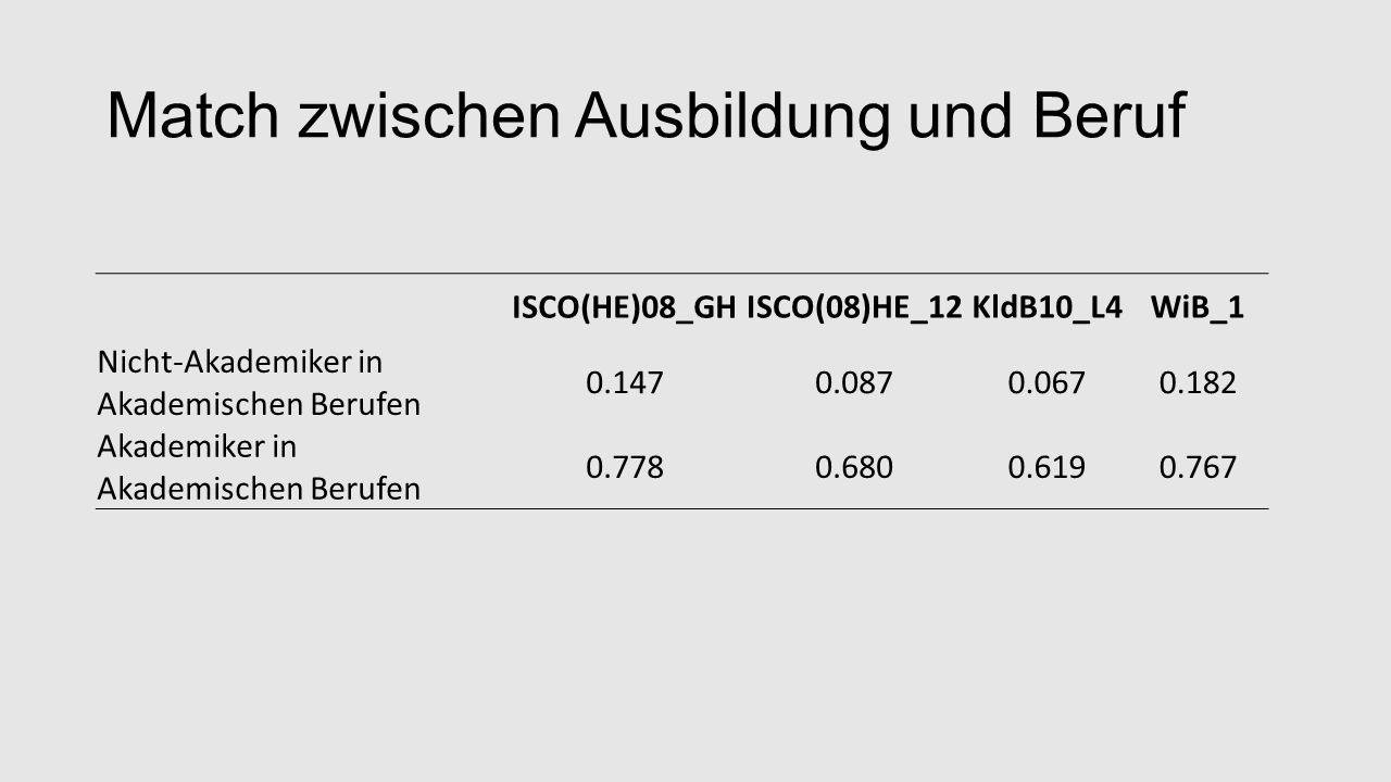 Match zwischen Ausbildung und Beruf ISCO(HE)08_GH ISCO(08)HE_12KldB10_L4WiB_1 Nicht-Akademiker in Akademischen Berufen 0.1470.0870.0670.182 Akademiker in Akademischen Berufen 0.7780.6800.6190.767