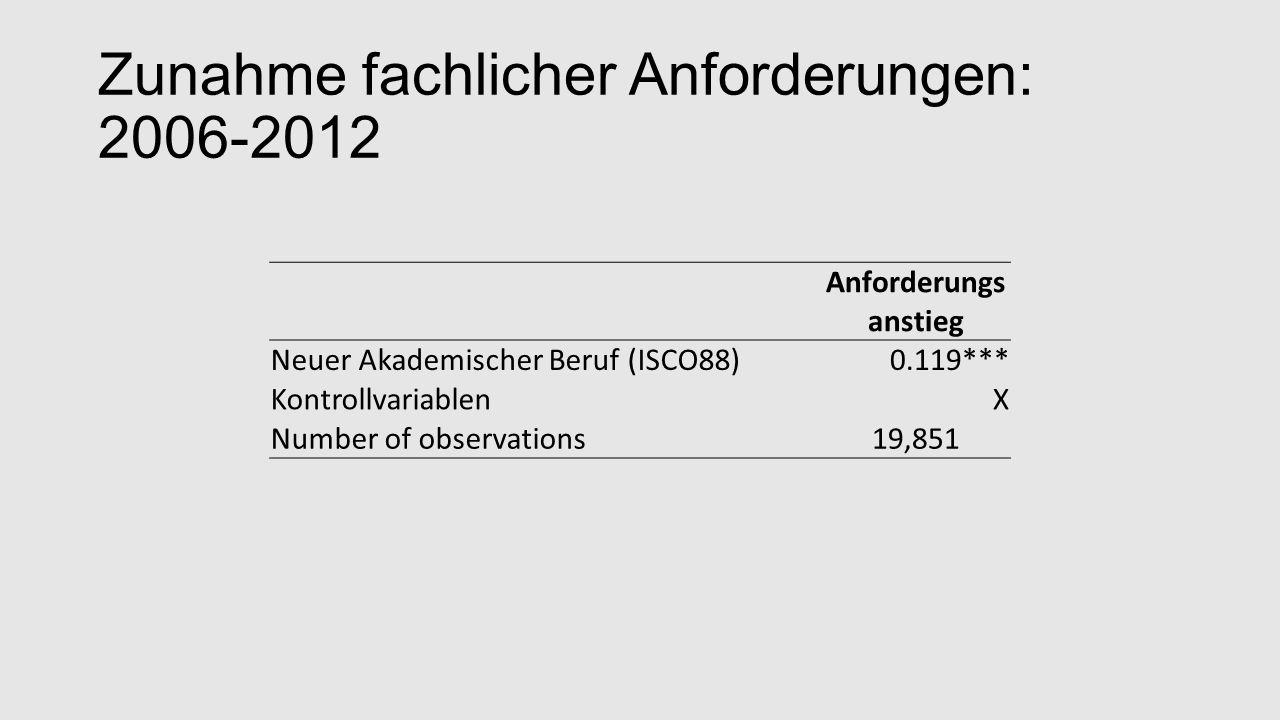 Zunahme fachlicher Anforderungen: 2006-2012 Anforderungs anstieg Neuer Akademischer Beruf (ISCO88)0.119*** KontrollvariablenX Number of observations19,851