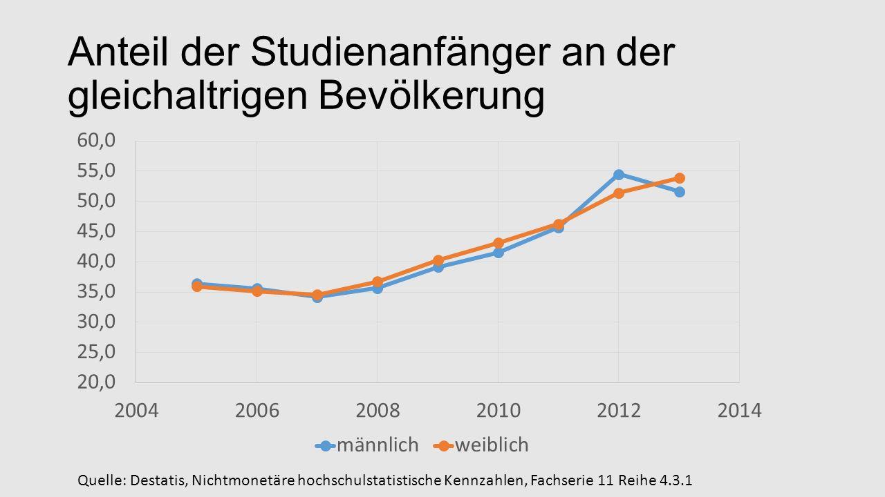 Anteil der Studienanfänger an der gleichaltrigen Bevölkerung Quelle: Destatis, Nichtmonetäre hochschulstatistische Kennzahlen, Fachserie 11 Reihe 4.3.1