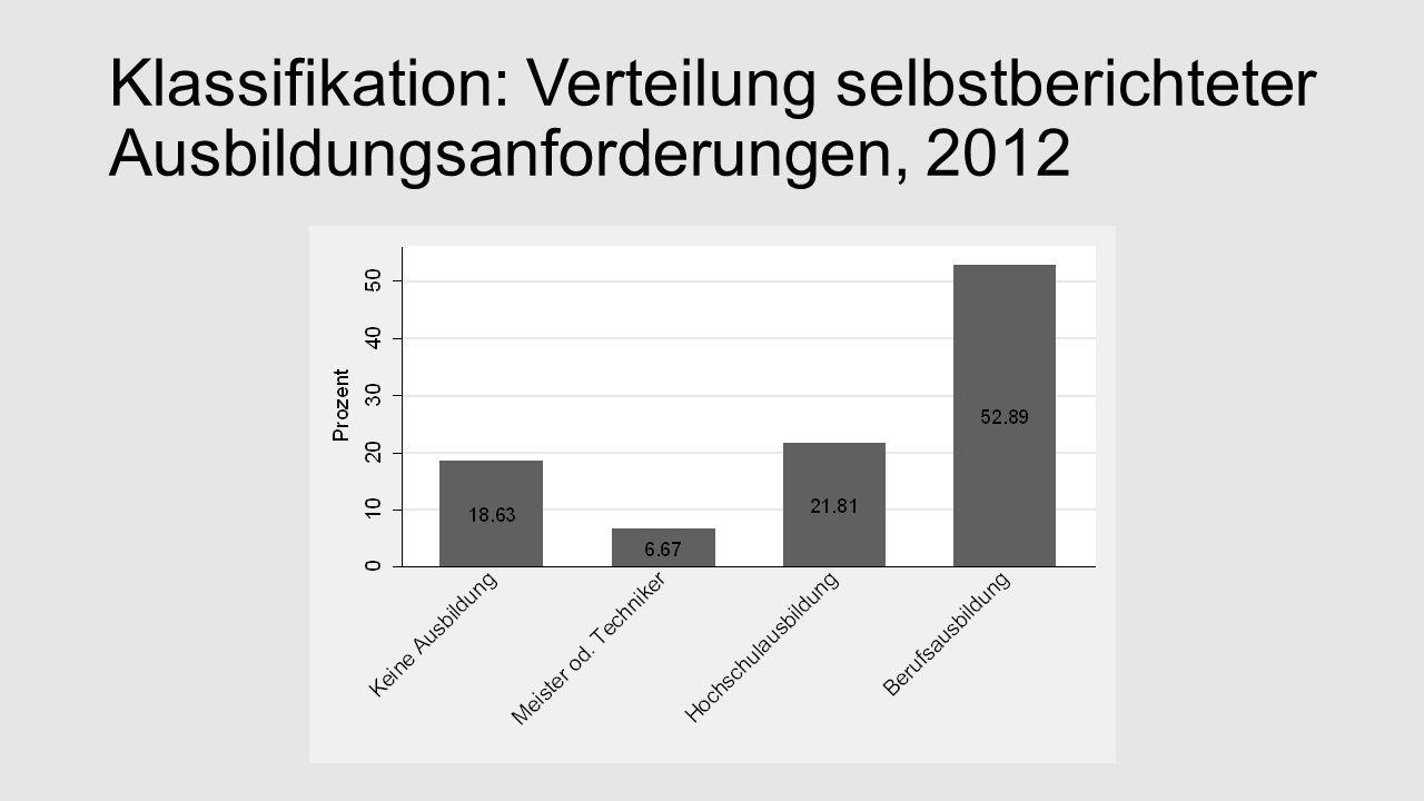 Klassifikation: Verteilung selbstberichteter Ausbildungsanforderungen, 2012