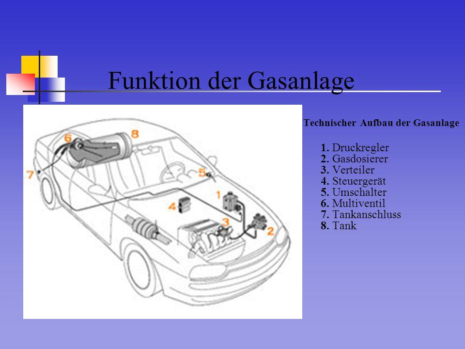 Funktion der Gasanlage Technischer Aufbau der Gasanlage 1. Druckregler 2. Gasdosierer 3. Verteiler 4. Steuergerät 5. Umschalter 6. Multiventil 7. Tank