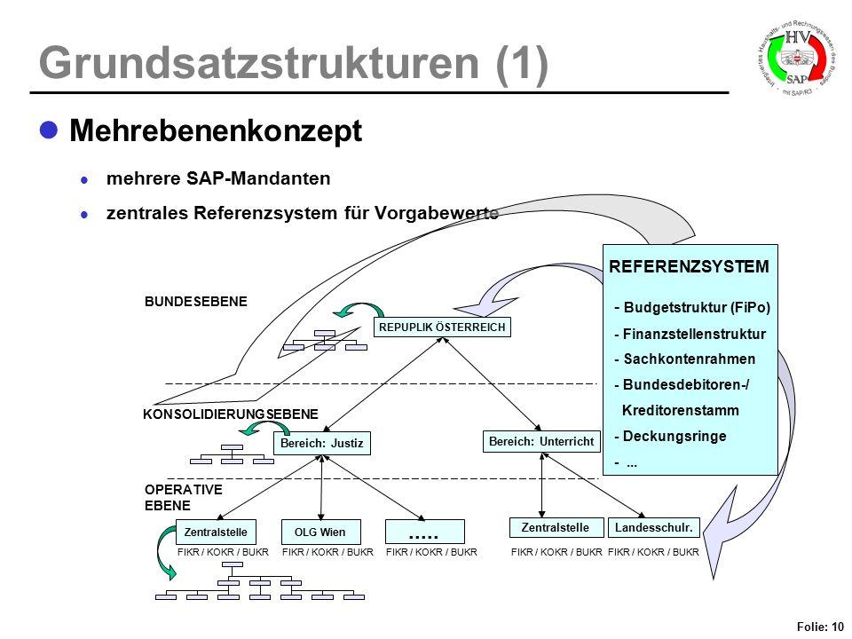 Folie: 10 Grundsatzstrukturen (1) Mehrebenenkonzept mehrere SAP-Mandanten zentrales Referenzsystem für Vorgabewerte OLG Wien..... ZentralstelleLandess