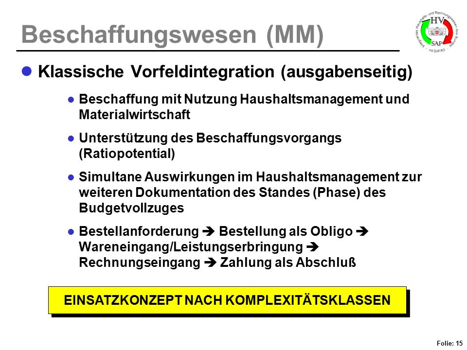 Folie: 15 Beschaffungswesen (MM) Klassische Vorfeldintegration (ausgabenseitig) Beschaffung mit Nutzung Haushaltsmanagement und Materialwirtschaft Unt