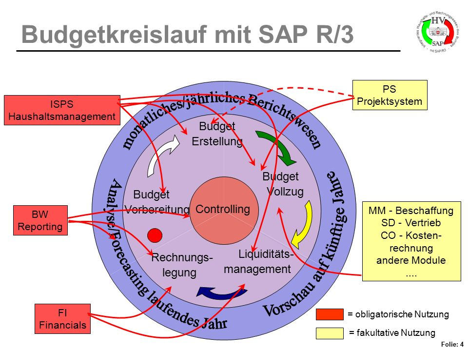Folie: 4 Budgetkreislauf mit SAP R/3 Budget Vorbereitung Budget Erstellung Budget Vollzug Liquiditäts- management Rechnungs- legung Controlling ISPS H