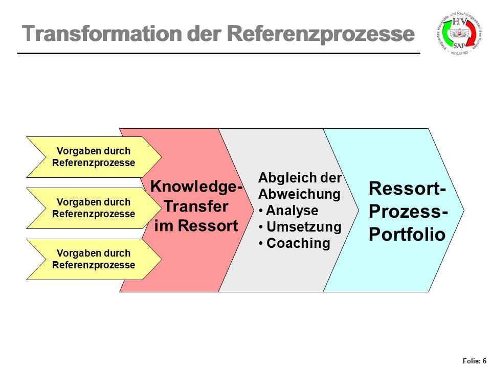 Folie: 6 Transformation der Referenzprozesse Vorgaben durch Referenzprozesse Knowledge- Transfer im Ressort Abgleich der Abweichung Analyse Umsetzung