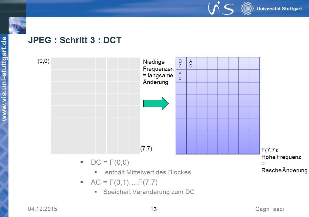 www.vis.uni-stuttgart.de JPEG : Schritt 3 : DCT Cagri Tasci04.12.2015 13 (7,7) (0,0) Niedrige Frequenzen = langsame Änderung F(7,7): Hohe Frequenz = Rasche Änderung  DC = F(0,0)  enthält Mittelwert des Blockes  AC = F(0,1)….F(7,7)  Speichert Veränderung zum DC