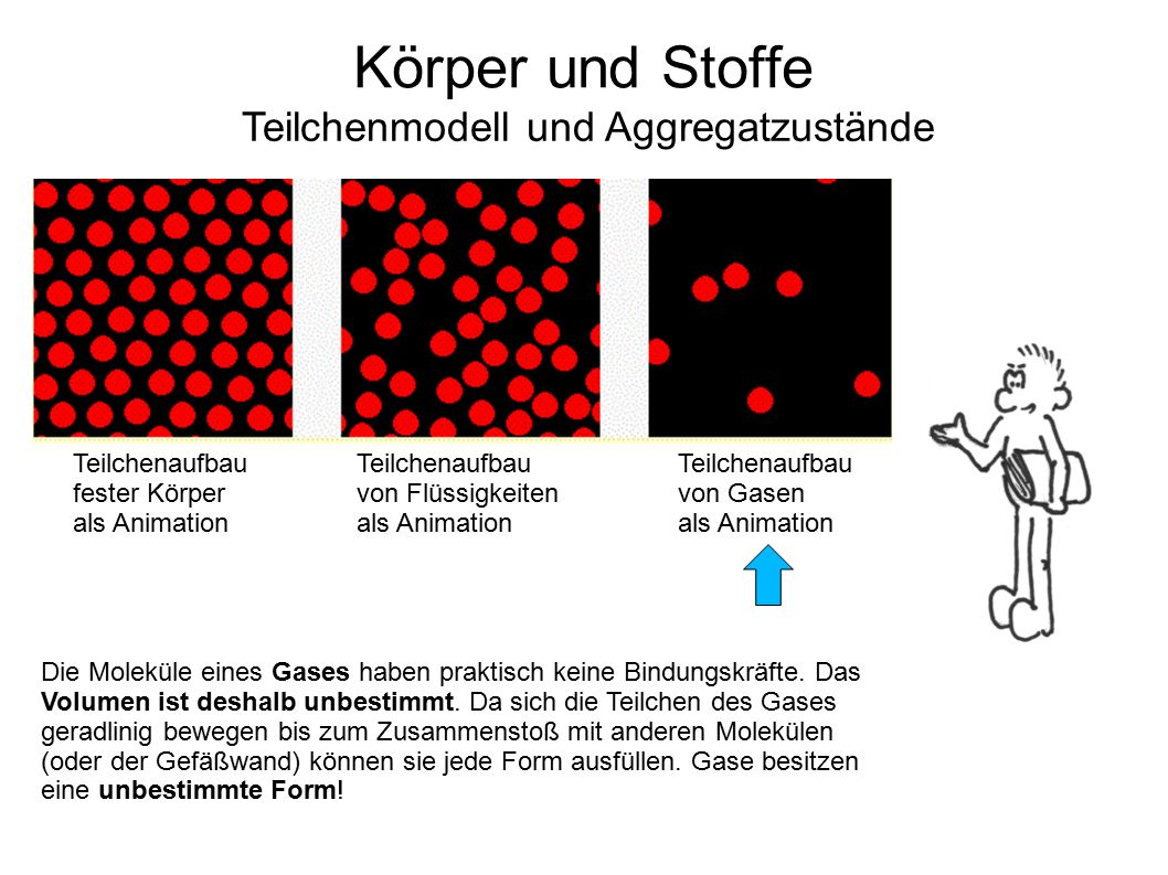 Körper und Stoffe Teilchenmodell und Aggregatzustände Teilchenaufbau fester Körper als Animation Teilchenaufbau von Flüssigkeiten als Animation Teilch