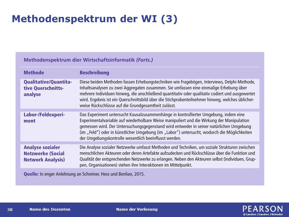 © Laudon /Laudon /Schoder Name des DozentenName der Vorlesung Methodenspektrum der WI (3) 30