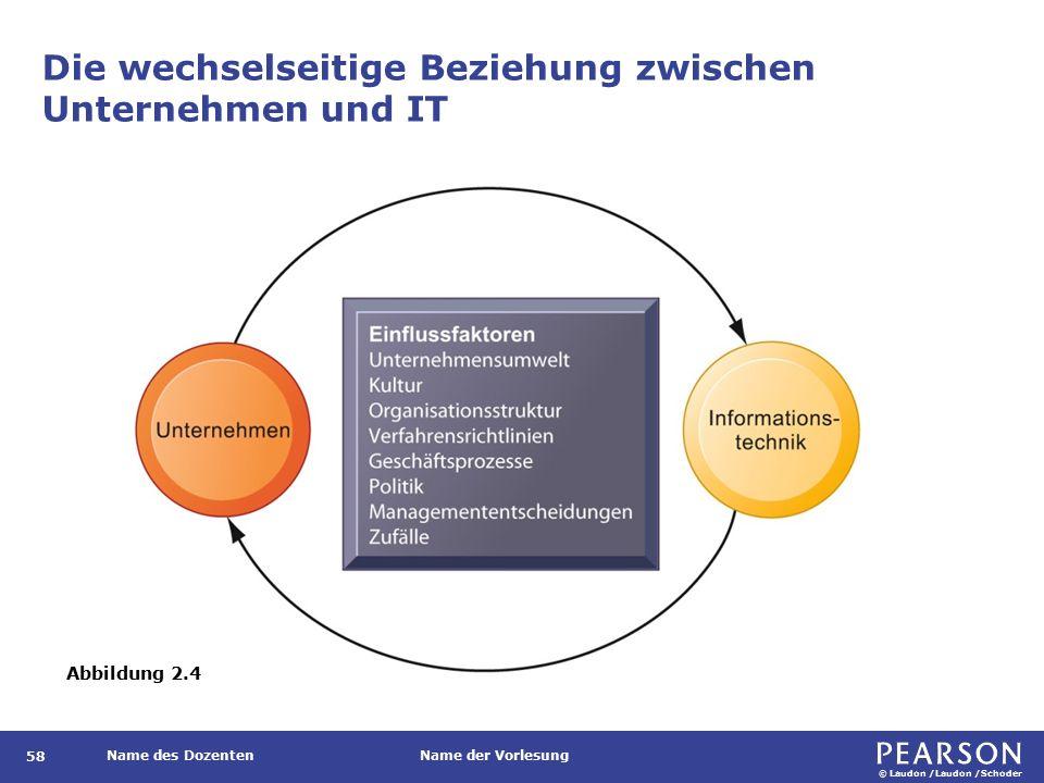 © Laudon /Laudon /Schoder Name des DozentenName der Vorlesung Die wechselseitige Beziehung zwischen Unternehmen und IT 58 Abbildung 2.4