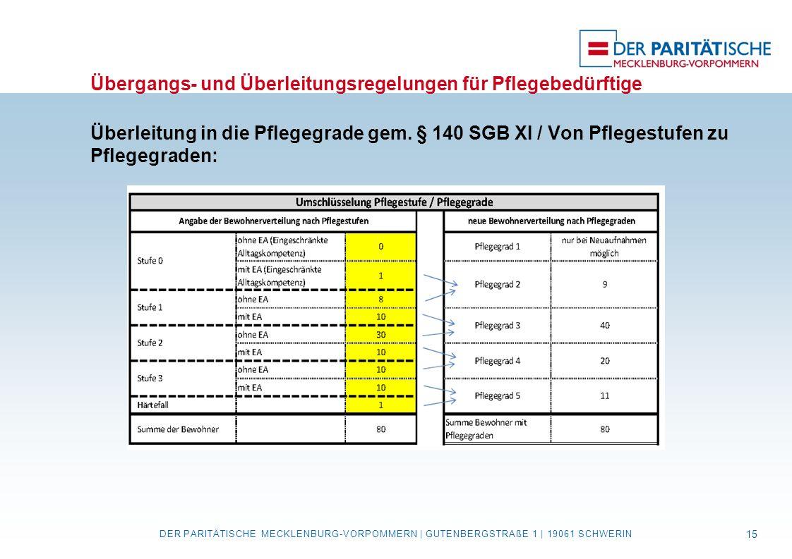 Übergangs- und Überleitungsregelungen für Pflegebedürftige Überleitung in die Pflegegrade gem. § 140 SGB XI / Von Pflegestufen zu Pflegegraden: DER PA