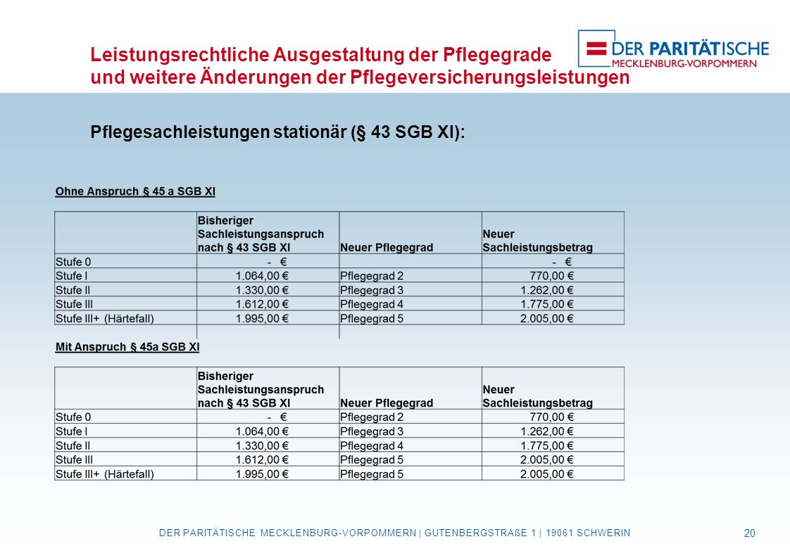 Leistungsrechtliche Ausgestaltung der Pflegegrade und weitere Änderungen der Pflegeversicherungsleistungen Pflegesachleistungen stationär (§ 43 SGB XI