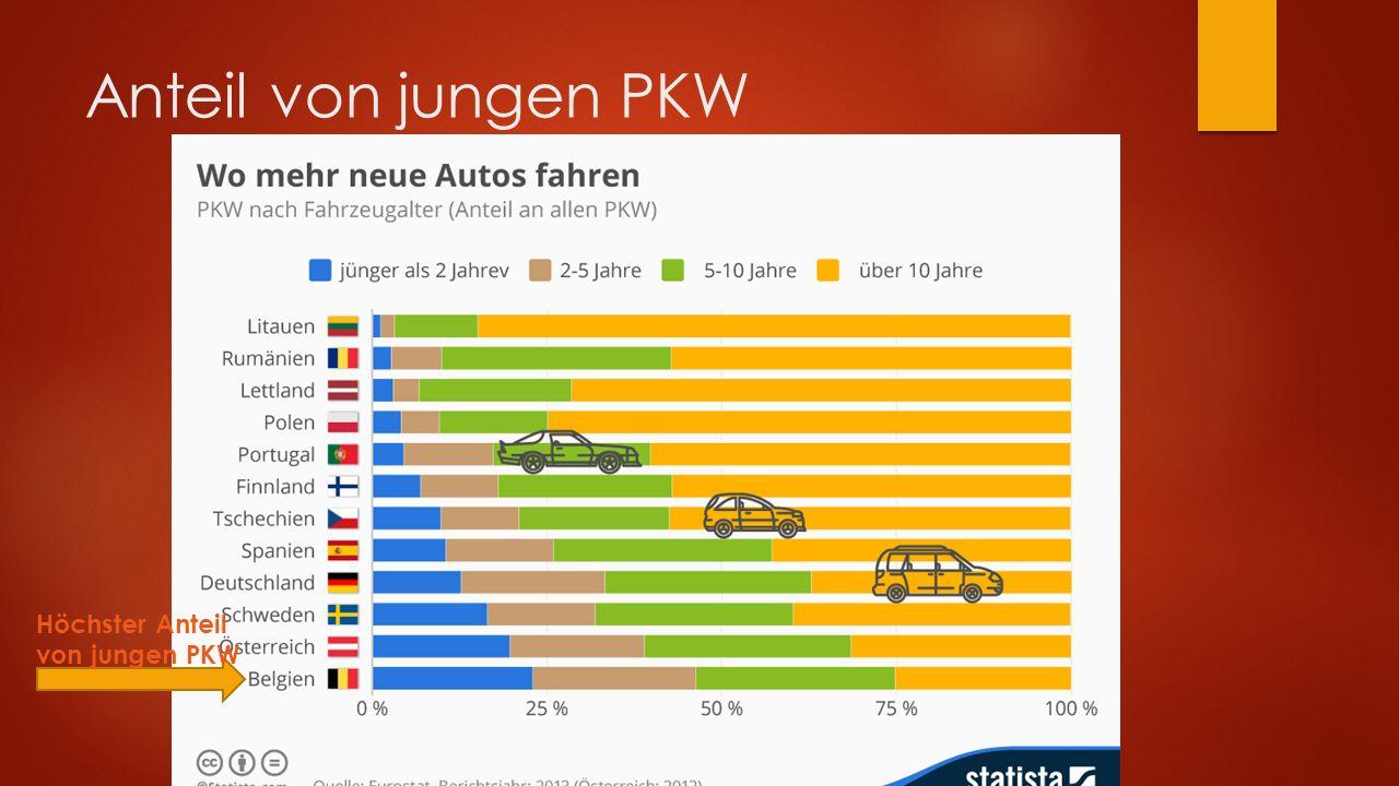 Wie jung sind deutsche Autos? Ein Drittel sind jünger als 5 Jahre