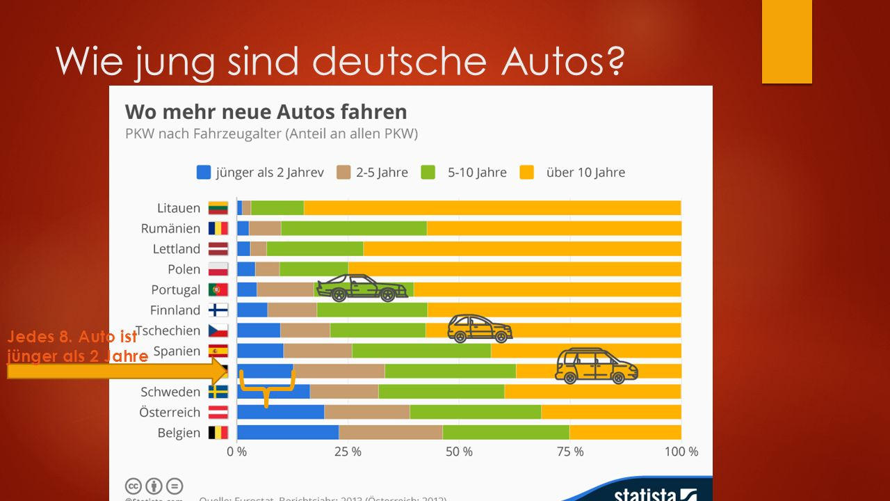 Wie jung sind deutsche Autos Jedes 8. Auto ist jünger als 2 Jahre