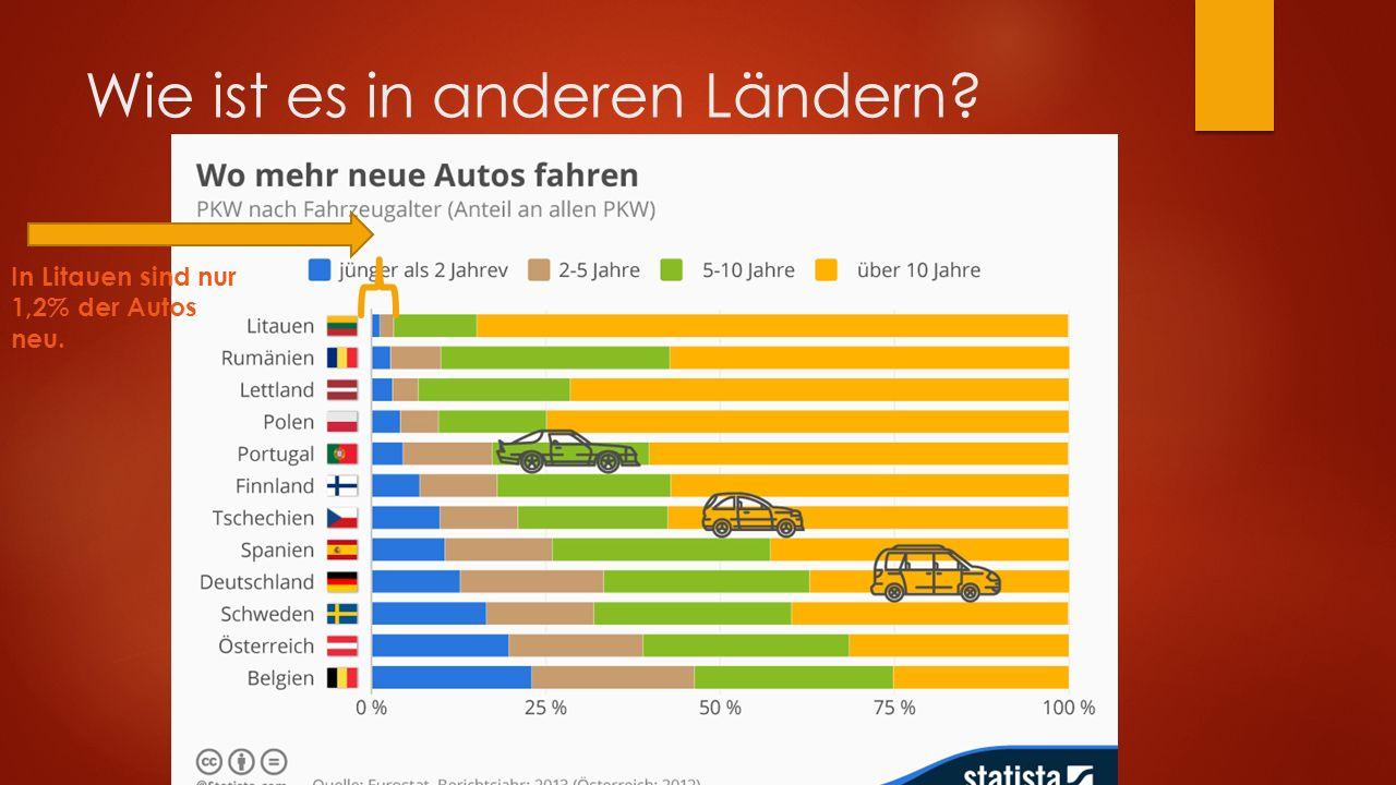 Wie ist es in anderen Ländern In Litauen sind nur 1,2% der Autos neu.