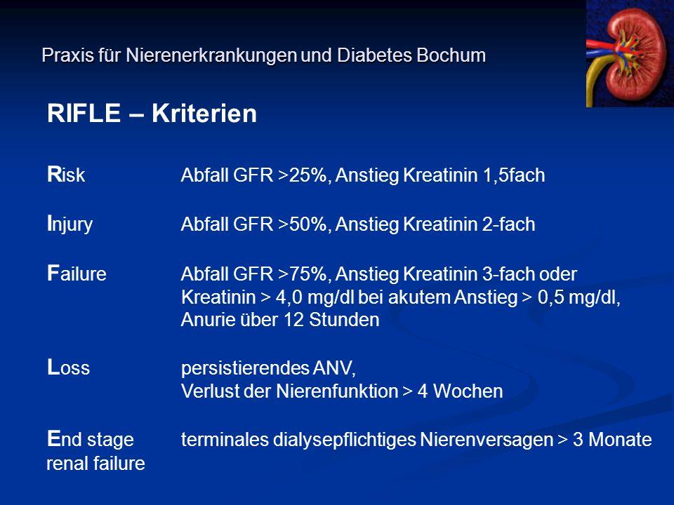 Praxis für Nierenerkrankungen und Diabetes Bochum RIFLE – Kriterien R iskAbfall GFR >25%, Anstieg Kreatinin 1,5fach I njuryAbfall GFR >50%, Anstieg Kr