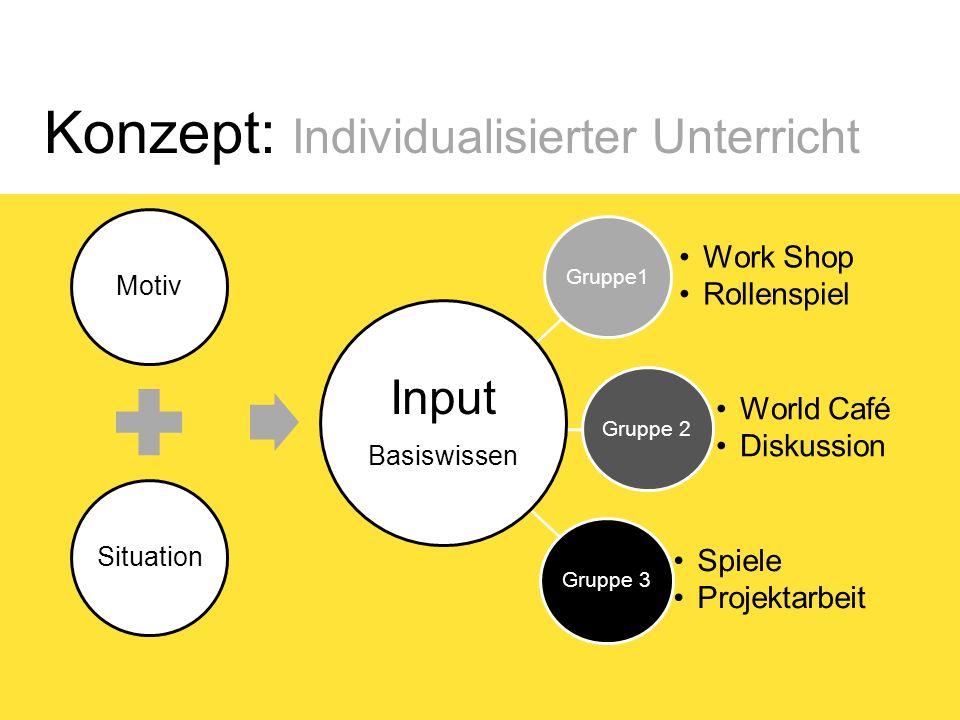 Konzept: Individualisierter Unterricht Gruppe1 Work Shop Rollenspiel Gruppe 2 World Café Diskussion Gruppe 3 Spiele Projektarbeit MotivSituation Input