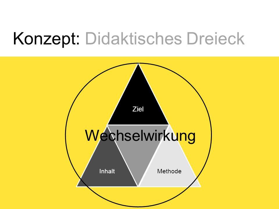 Konzept: Didaktisches Dreieck Ziel InhaltMethode Wechselwirkung