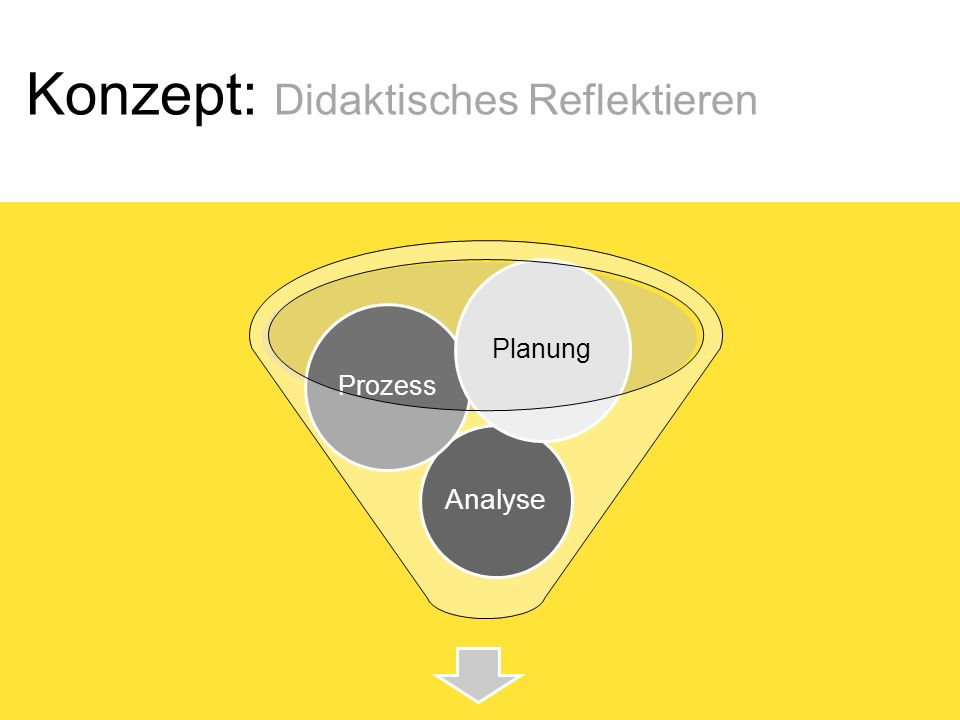 Konzept: Didaktisches Reflektieren Analyse Prozess Planung