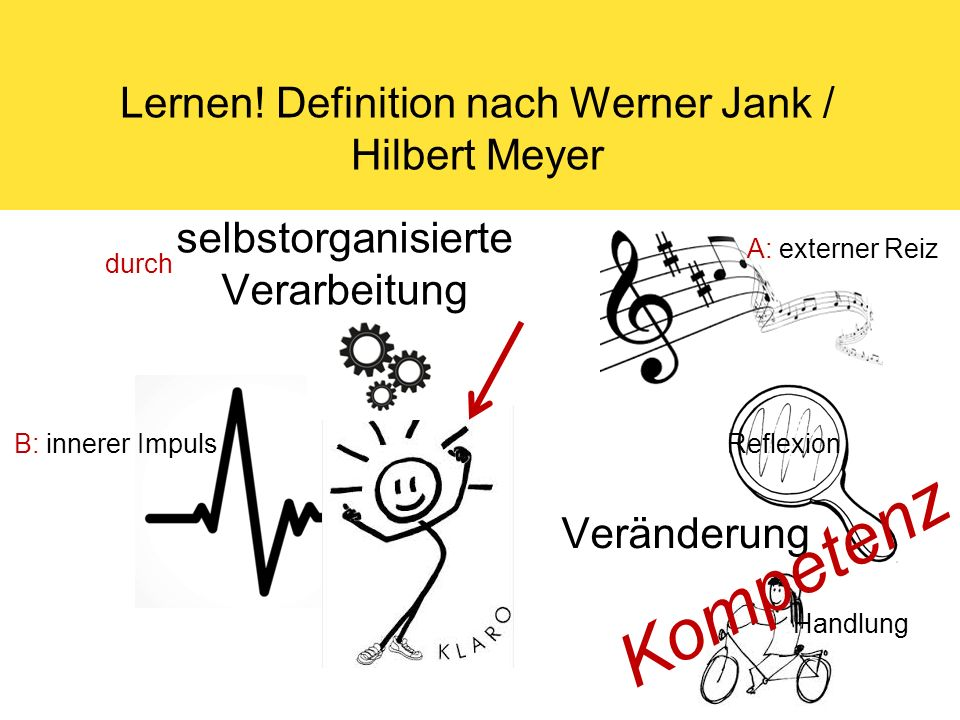 Lernen! Definition nach Werner Jank / Hilbert Meyer Veränderung Reflexion Handlung selbstorganisierte Verarbeitung A: externer Reiz B: innerer Impuls