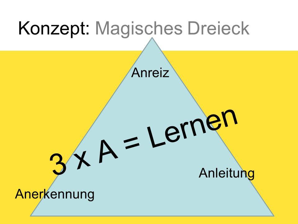 Konzept: Magisches Dreieck 3 x A = Lernen Anreiz Anleitung Anerkennung