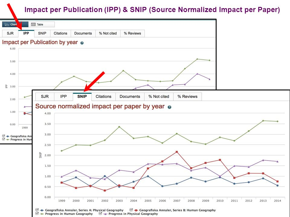 Impact per Publication (IPP) & SNIP (Source Normalized Impact per Paper)