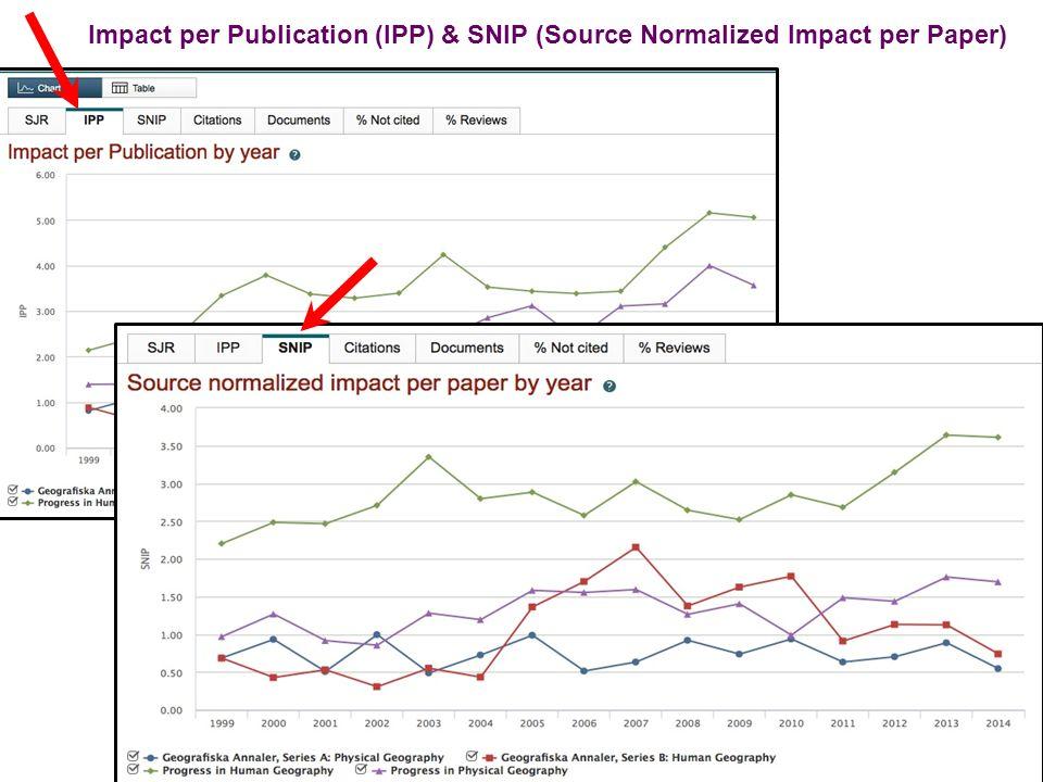 Impact per Publication (IPP) & SNIP (Source Normalized Impact per Paper)