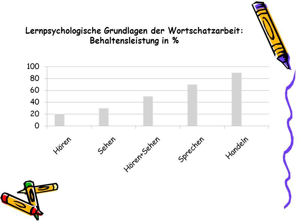 Lernpsychologische Grundlagen der Wortschatzarbeit: Behaltensleistung in %