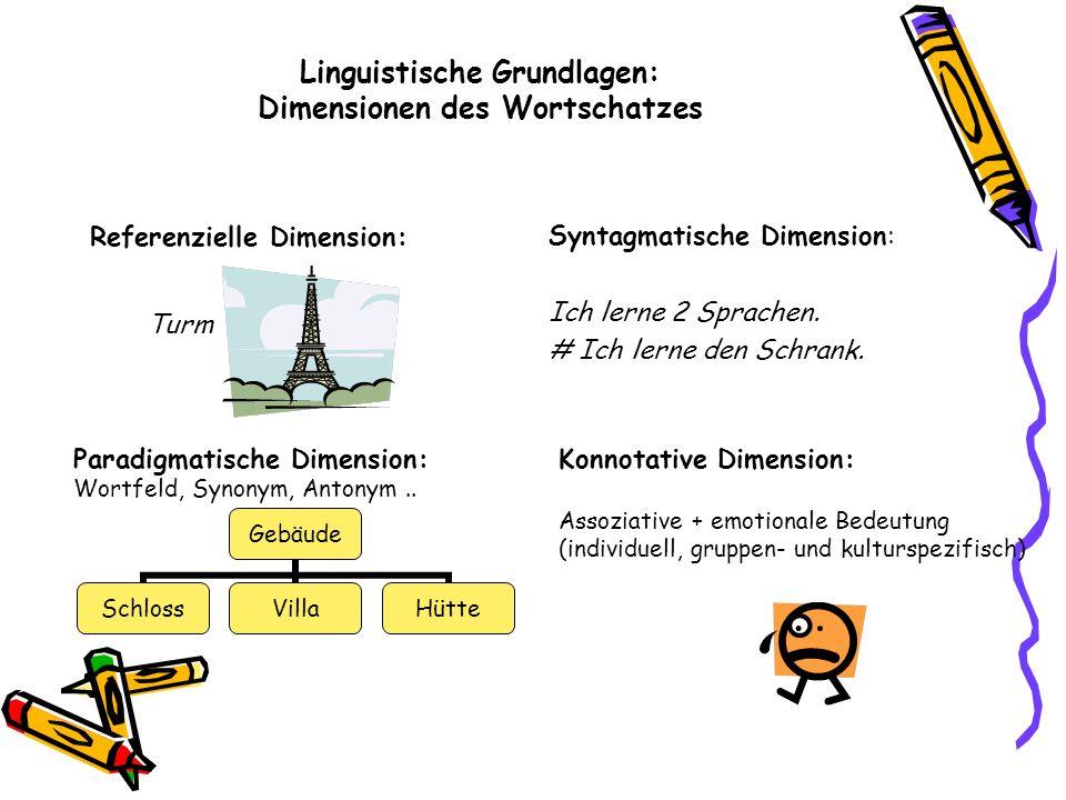 Linguistische Grundlagen: Dimensionen des Wortschatzes Syntagmatische Dimension: Ich lerne 2 Sprachen. # Ich lerne den Schrank. Referenzielle Dimensio