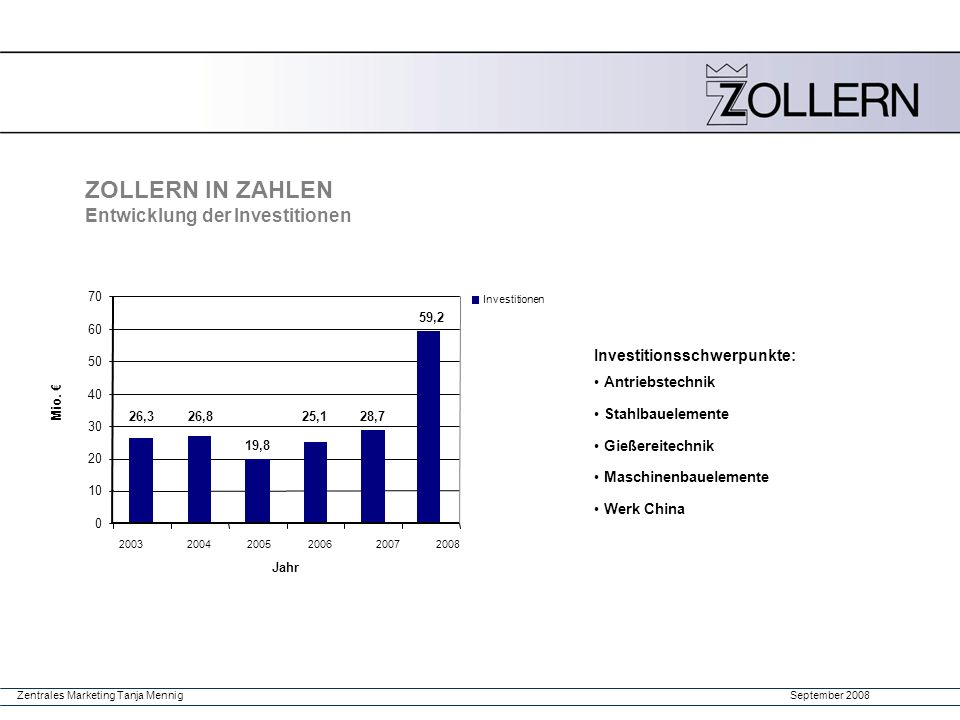 September 2008Zentrales Marketing Tanja Mennig 26,326,8 19,8 25,128,7 59,2 0 10 20 30 40 50 60 70 123456 Jahr Mio. € 2008 200320042005200620072008 Inv