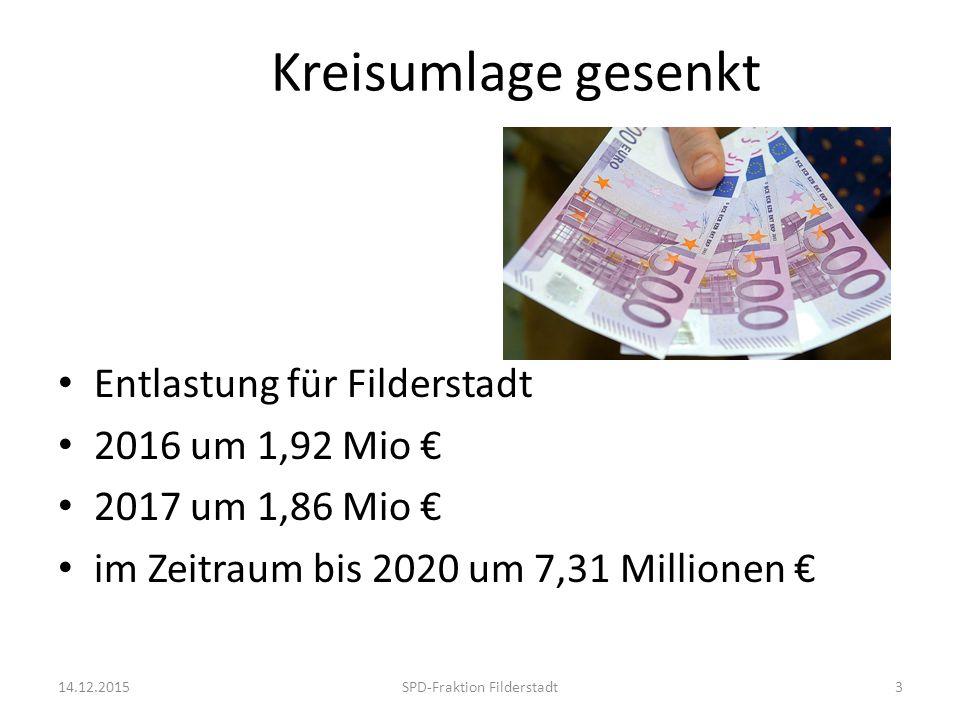 Kreisumlage gesenkt Entlastung für Filderstadt 2016 um 1,92 Mio € 2017 um 1,86 Mio € im Zeitraum bis 2020 um 7,31 Millionen € 14.12.2015SPD-Fraktion Filderstadt3