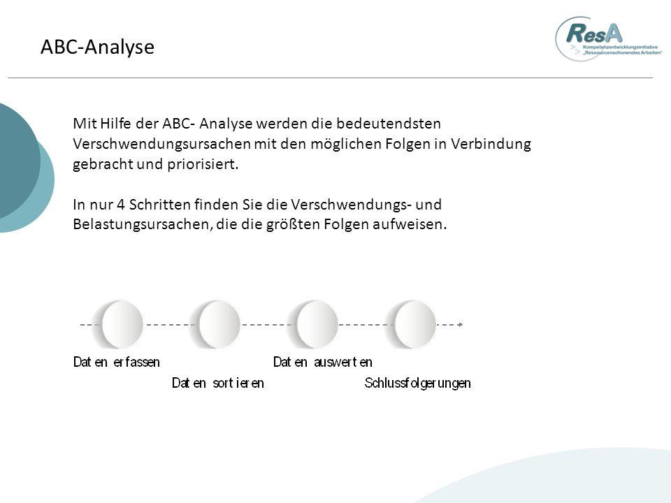 ABC-Analyse Mit Hilfe der ABC- Analyse werden die bedeutendsten Verschwendungsursachen mit den möglichen Folgen in Verbindung gebracht und priorisiert.