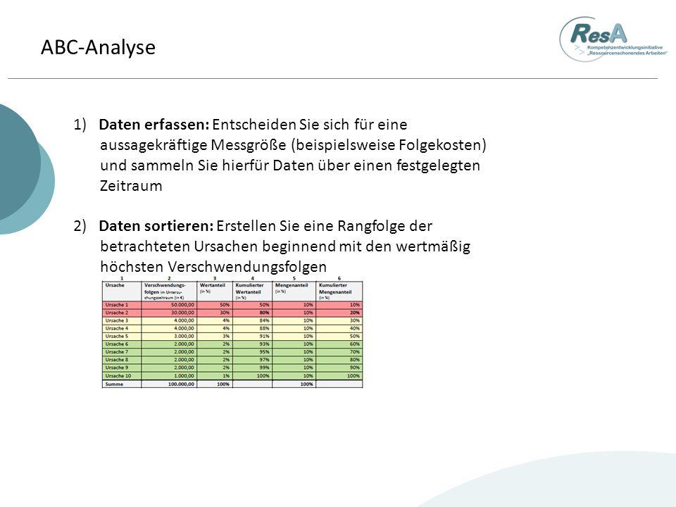 ABC-Analyse 1) Daten erfassen: Entscheiden Sie sich für eine aussagekräftige Messgröße (beispielsweise Folgekosten) und sammeln Sie hierfür Daten über einen festgelegten Zeitraum 2) Daten sortieren: Erstellen Sie eine Rangfolge der betrachteten Ursachen beginnend mit den wertmäßig höchsten Verschwendungsfolgen