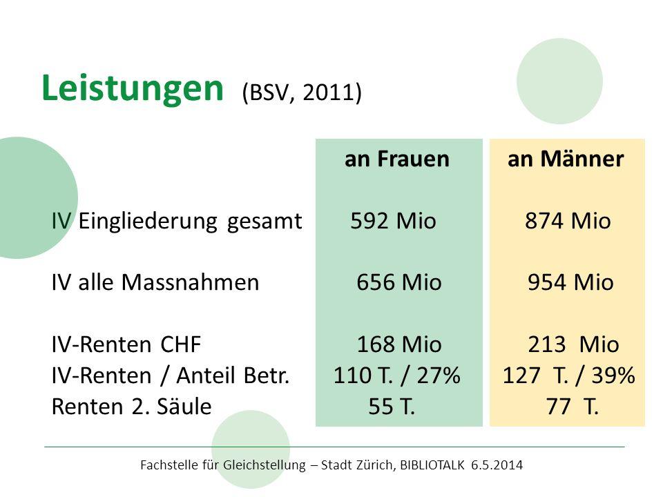 Leistungen (BSV, 2011) an Frauen an Männer IV Eingliederung gesamt 592 Mio 874 Mio IV alle Massnahmen 656 Mio 954 Mio IV-Renten CHF 168 Mio 213 Mio IV