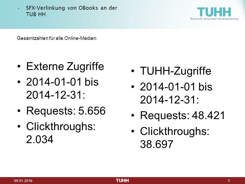 3 09.01.2016 SFX-Verlinkung von OBooks an der TUB HH Gesamtzahlen für alle Online-Medien: Externe Zugriffe 2014-01-01 bis 2014-12-31: Requests: 5.656 Clickthroughs: 2.034 TUHH-Zugriffe 2014-01-01 bis 2014-12-31: Requests: 48.421 Clickthroughs: 38.697
